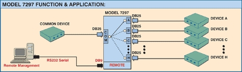 Diagram of M7297 8-to-1 DB25 Network Switch App