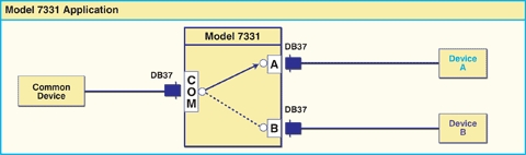 Network Application Diagram for M7331 DB37 Switch